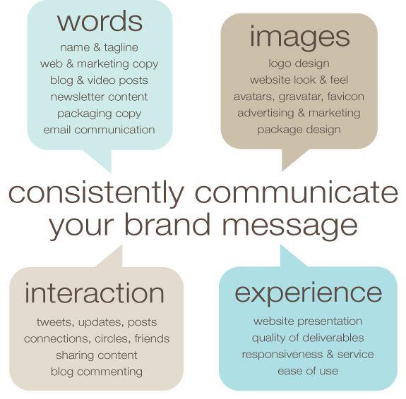 Integrazione dei messaggi della comunicazione aziendale