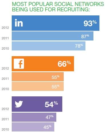 I principali social media utilizzati per il reclutamento del personale