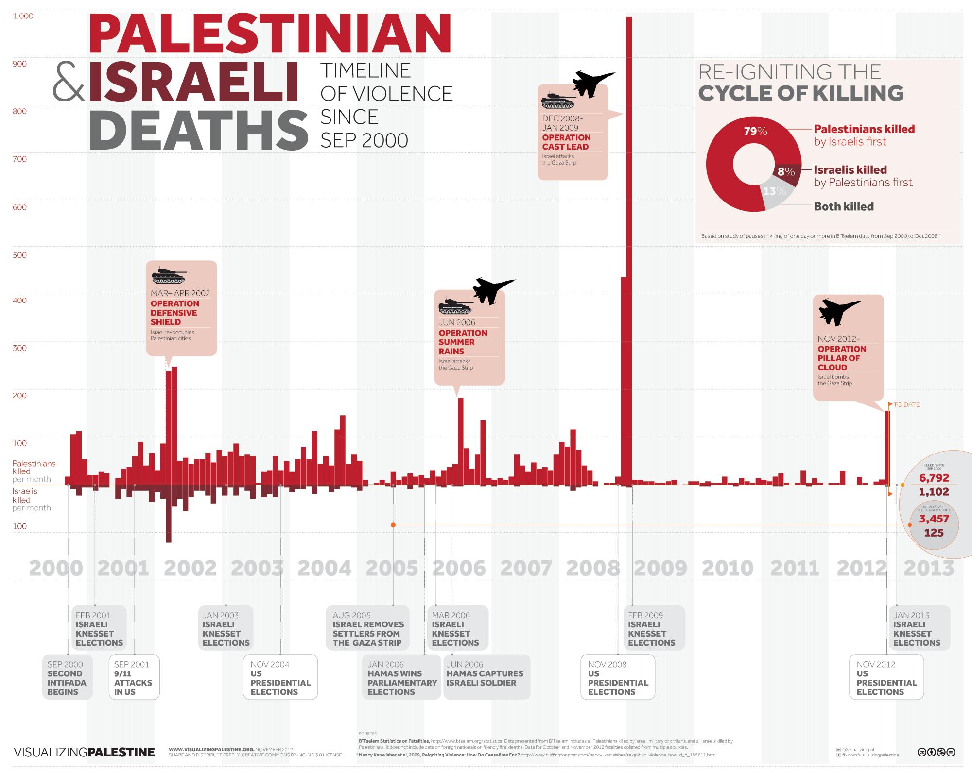 Palestinian Israeli Deaths
