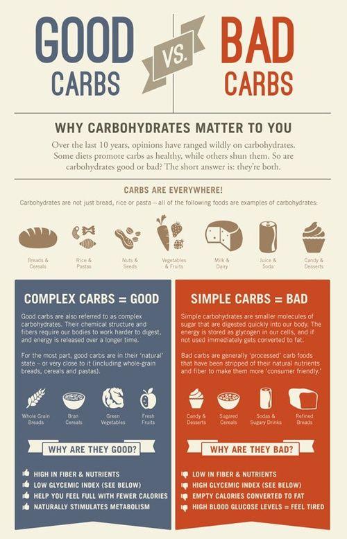good and bad carbs