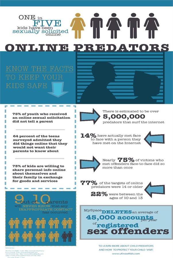 Infografica sull'adescamento online subito dai minori